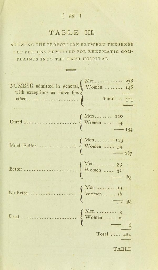 The black and white image shows a screenshot of a table showing the cure, death rates for men and women treated for rheumatism in the Bath General Hospital.